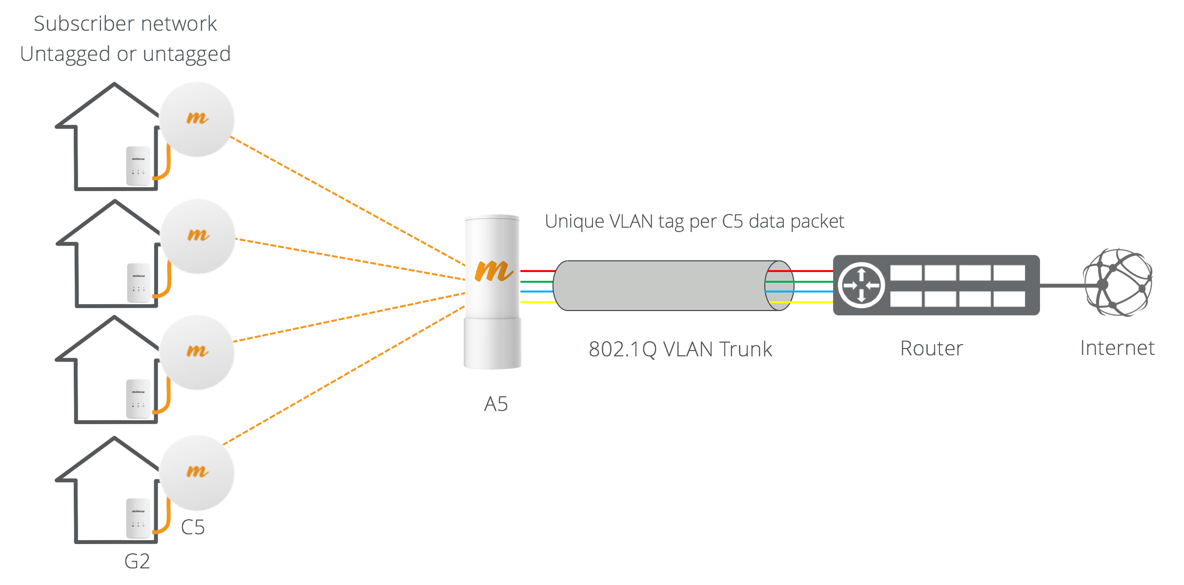 VLAN.png#asset:155